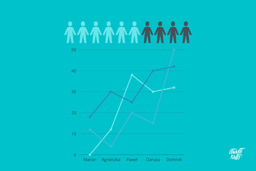 Management 3.0, awzrost produktywności